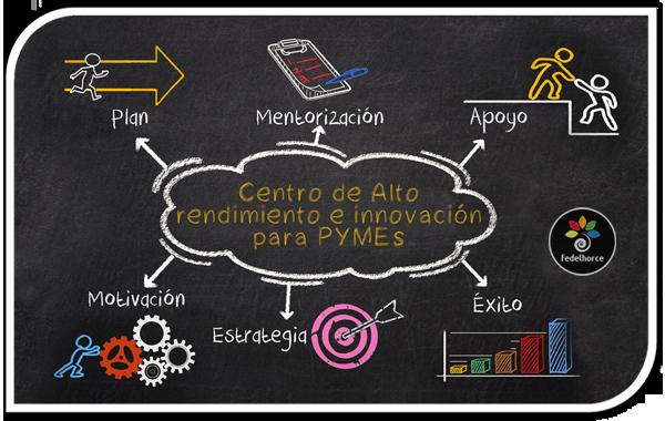 Centro de Alto Rendimiento e Innovación para PYMEs
